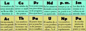 """Esta """"Tabla Periódica"""" te ayuda a resolver tus problemas de ortografía en segundos - FindOut!"""