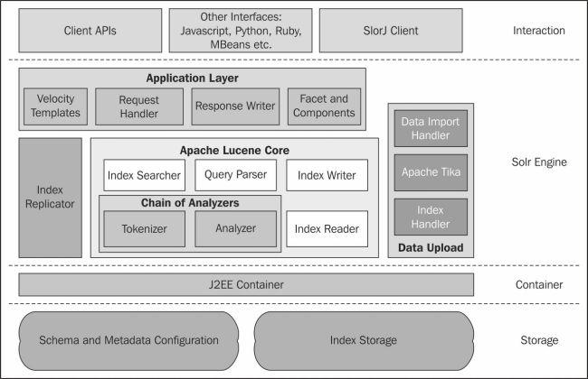 Apache Solr architecture