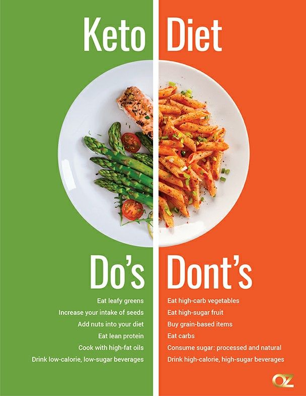 Keto Diet In 2020 Keto Diet For Beginners Lean Eating Keto Diet
