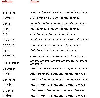 Futur - #LearnItalian ~ Italijanski online |  Facebook: https://www.facebook.com/ItalijanskiOnline