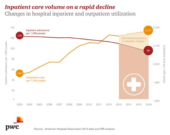 In-patient care volume decline