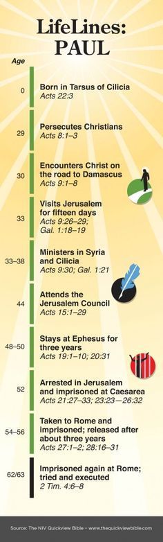The Quick View Bible » Paul This graphic would go really well with any of the stories about Paul found at  http://missionbibleclass.org/1b0-new-testament/new-testament-part-2/acts-the-church-expands/