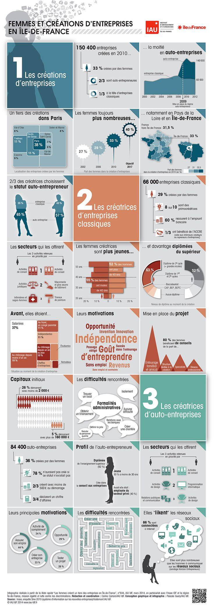 Plus de 1000 id es propos de infography design sur pinterest for Creer sa propre entreprise idee