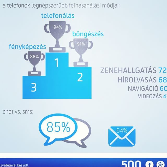Telefonálás fényképezés vagy böngészés? Te mire használod leginkább a telefonod? #Felfedezés #Szabadság #infographics #data #info #application #download #useful #21stCentury #geek #Hipernet #4G