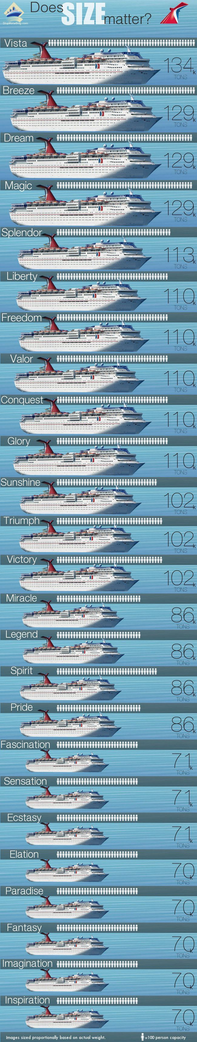 Carnival Ships By Size