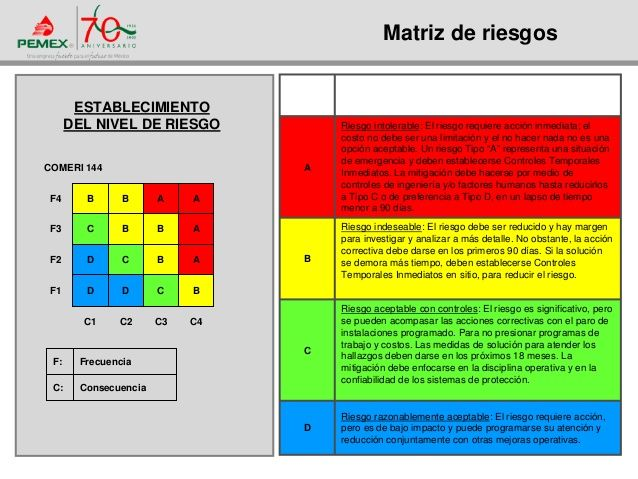 Best Matriz De Riesgos Images On   Risk Matrix Risk