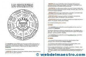 Sustantivos Os dejo esquemas y actividades, definiciones y ejemplos para trabajar con los/as alumnos/as los sustantivos, sus clases y clasificación. También he realizado un cartel en color a modo de r