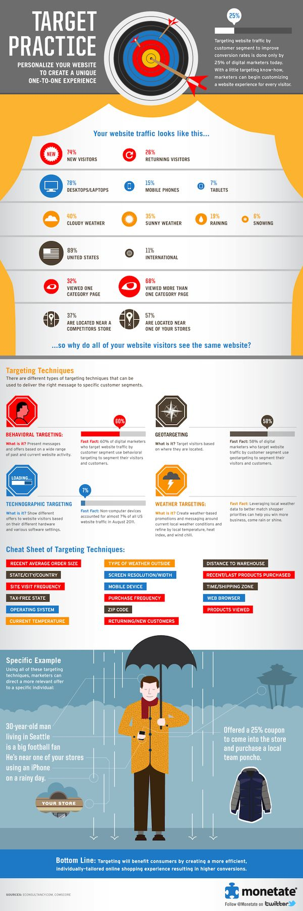 Targeting website traffic to improve conversion ratesMonet Your Website, Experiments Infographic, Website Traffic, Target Practice, Socialmedia Marketing, Target Website, Social Media, Unique One To On, One To On Experiments