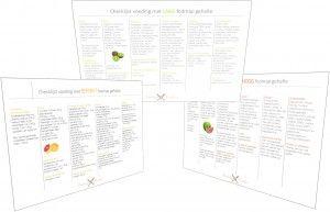 Gratis downloads van alle fodmap dieet lijsten: laag, beperkt, hoog en een korte boodschappenlijst voor na de elminiatiefase!!