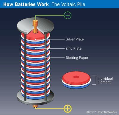 Physics Project Idea - voltaic pile