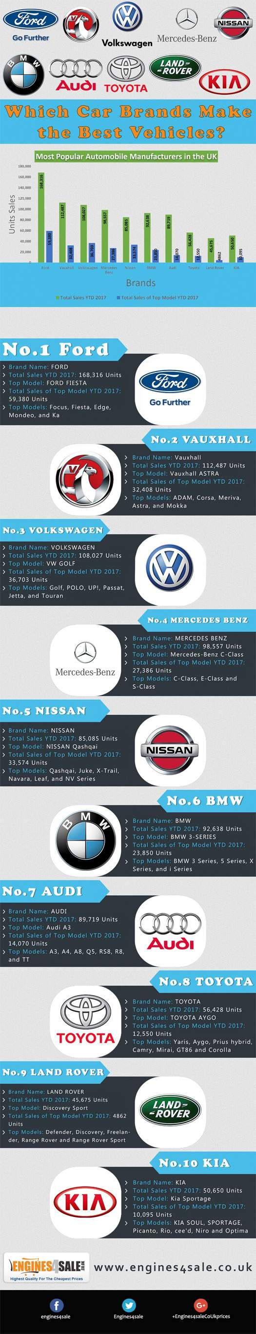 Which car brands make the best vehicles