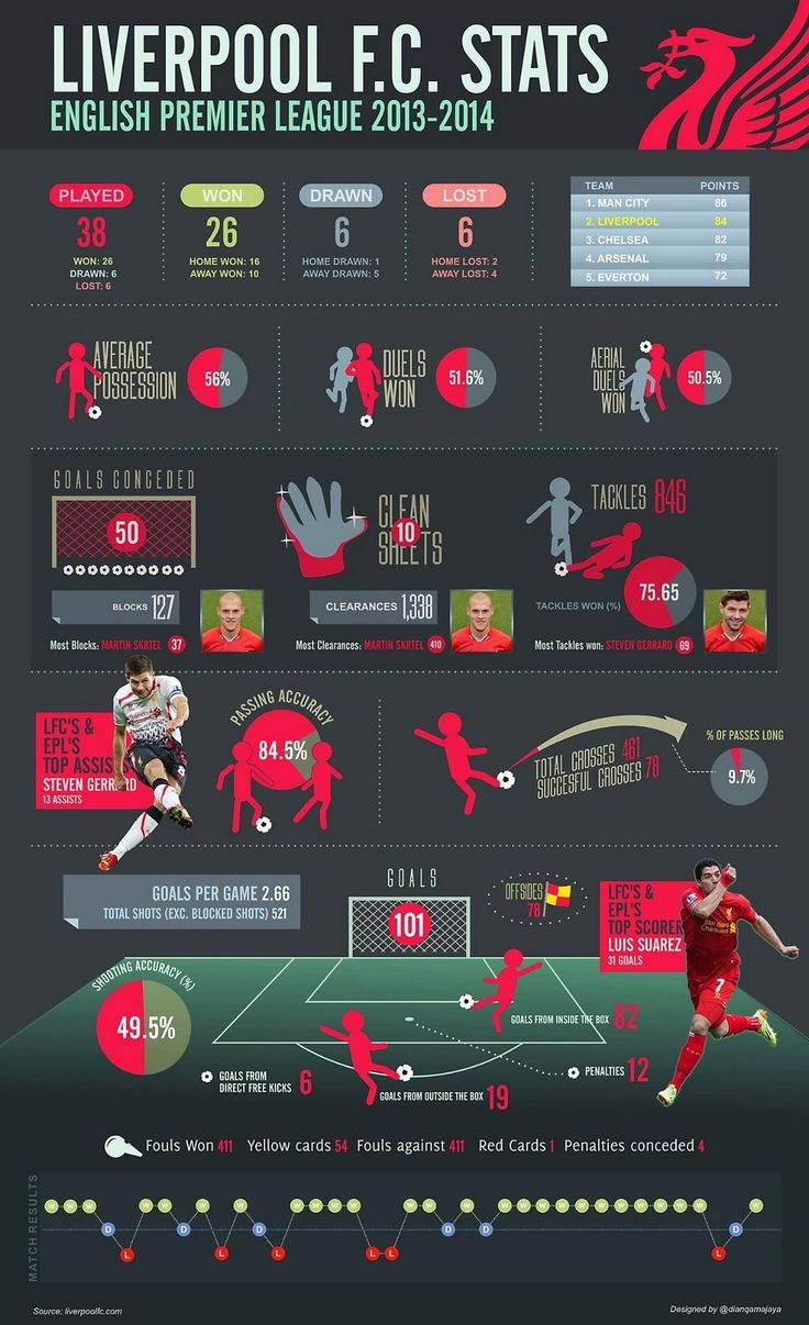 Liverpool FC 2013-14 Infographic