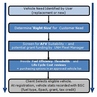 A spreadsheet tool that incorporates vehicle price, MPG and CO2 emissions to represent full life cycle and environmental costs of select vehicles. This calculator is meant to facilitate wise fiscal and environmental decision making regarding campus mobility needs.