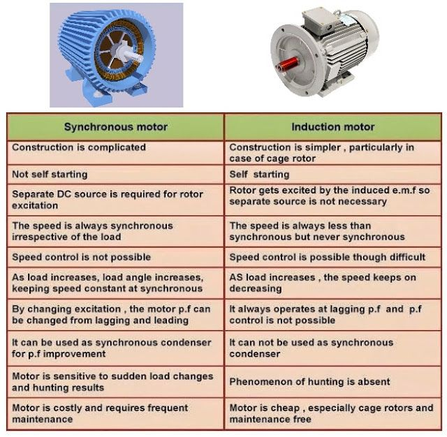 Comparison Between Synchronous Motor And Induction Motor