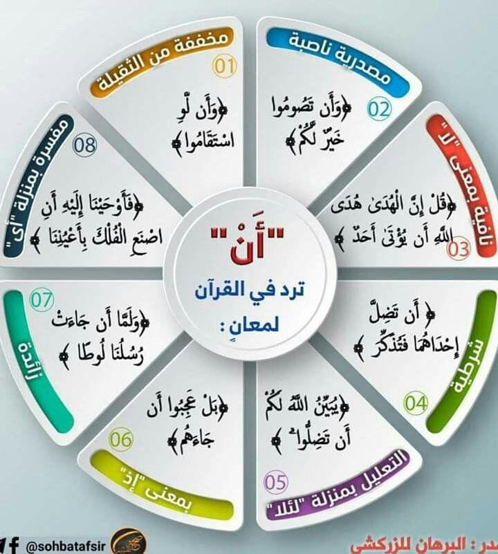 باب أن في القرآن Learn Islam Islam Facts Tajweed Quran
