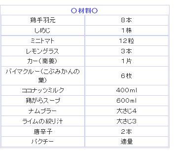 【レシピ】鶏肉のココナッツミルクサワースープ