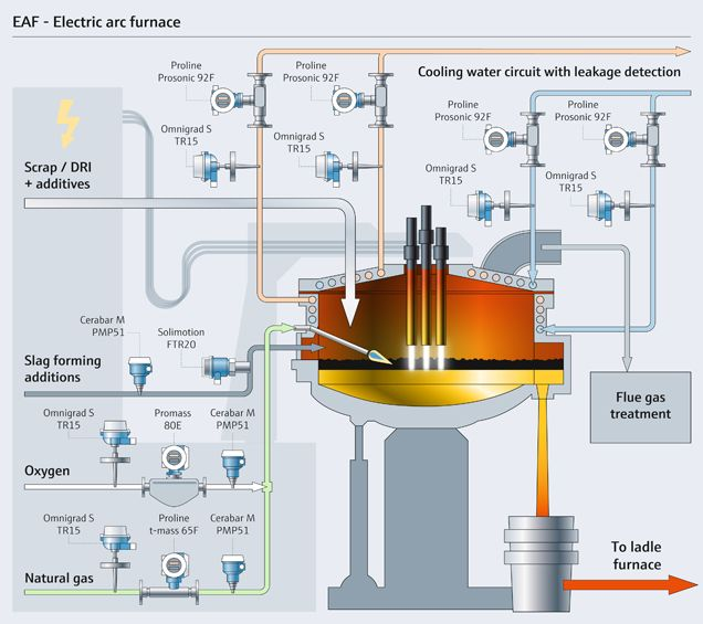 8 best Electric arc furnace images on Pinterest | Electric ...