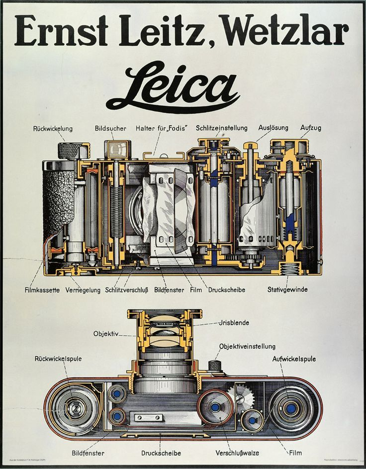 Poster einer Kamera, Querschnitt Leica ©️️ Leica Camera AG