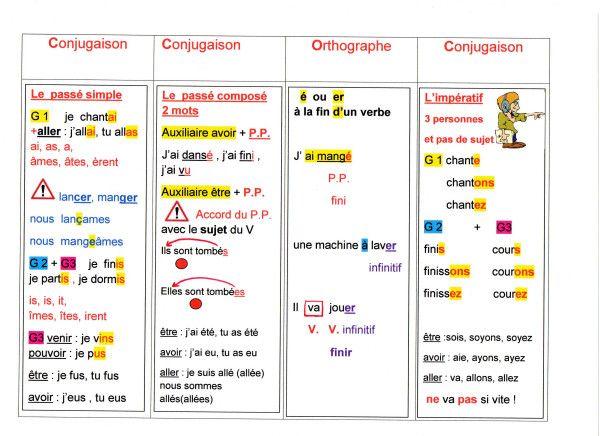 En Route Pour Le Cm2 1 Quelques Retouches Dans Les Memos Fantadys Apprendre L Anglais Cm2 Conjugaison Cm2