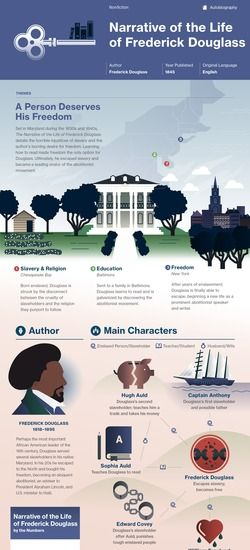 Narrative of the Life of Frederick Douglass infographic