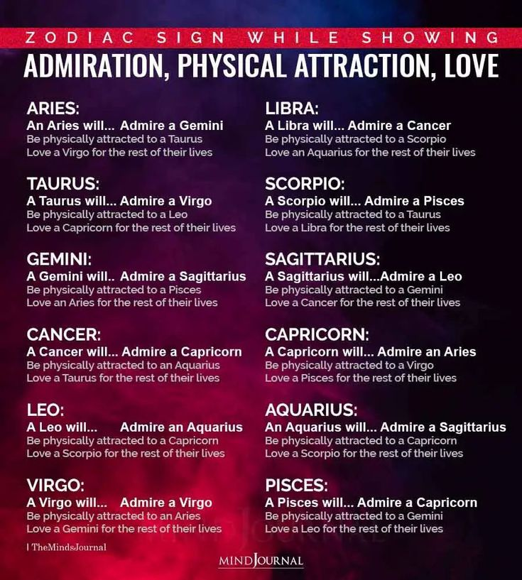Zodiac Signs While Showing Admiration, Physical Attraction ...
