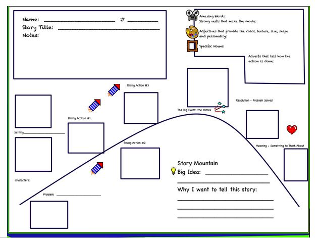 Student Writing Expectations (MCAS Ready) | Teach Children Well   - Narrative Graphic Organizer