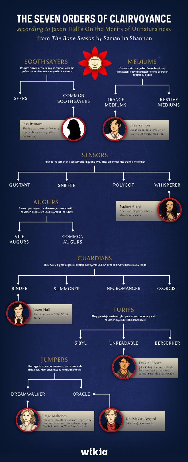wikiayabooks: Check out our original The Bone Season clairvoyance chart! This is a great aid to reading the book.