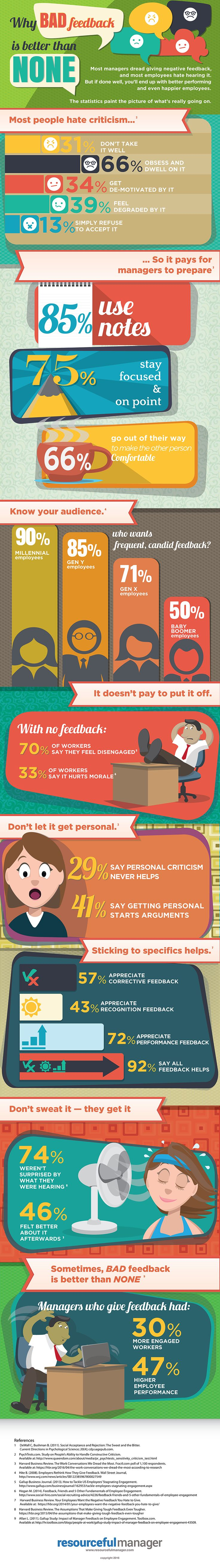 Why Bad Feedback Is Better Than None: http://blog.hubspot.com/marketing/negative-feedback-management-tips