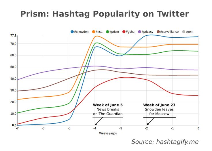 Interesting analysis of #Snowden vs #PRISM popularity on Twitter http://socialmediasun.com/is-snowden-really-obscuring-prism/