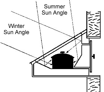 solar cooker..attached to house