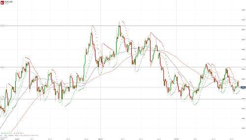 Евро/доллар завис - 25.10.17. Более подробный прогноз по этой и другим /валютным парам Вы можете прочесть на сайте МОФТ - https://traders-union.ru/analytics/view/15178/?ref=132136/