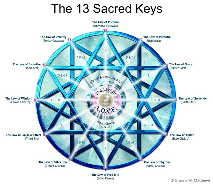 The number 13 paves a potential of creating harmony and unification of the masculine & feminine – and though this sacred and loving union communities come together and walls between races, religion and countries dissolve.  http://www.universallifetools.com/13-13-13/