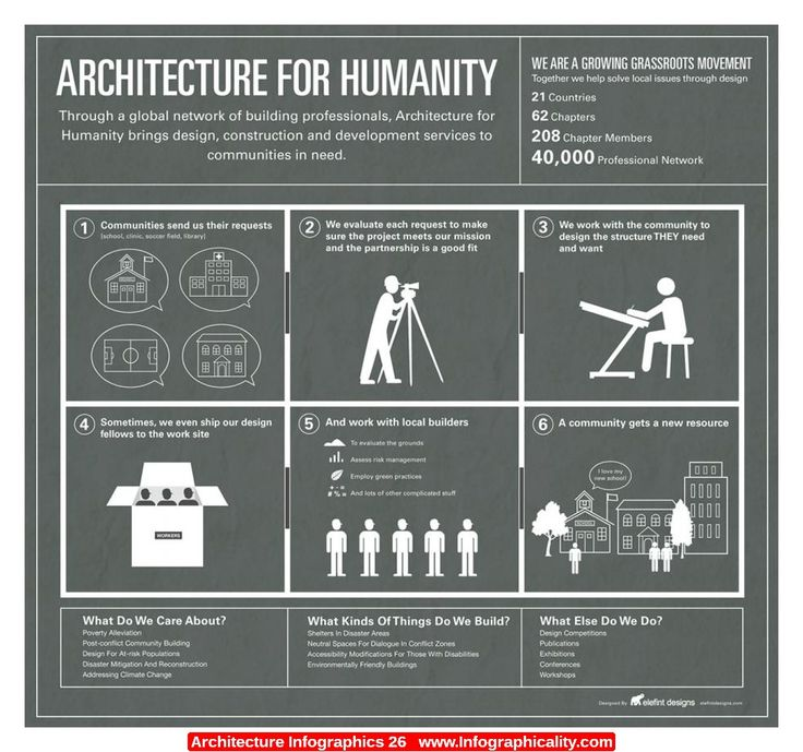 Architecture Infographics 26 - http://infographicality.com/architecture-infographics-26/