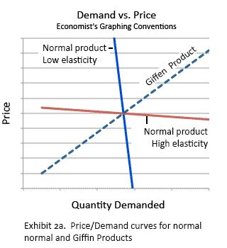 What is a Dividend Growth Model?