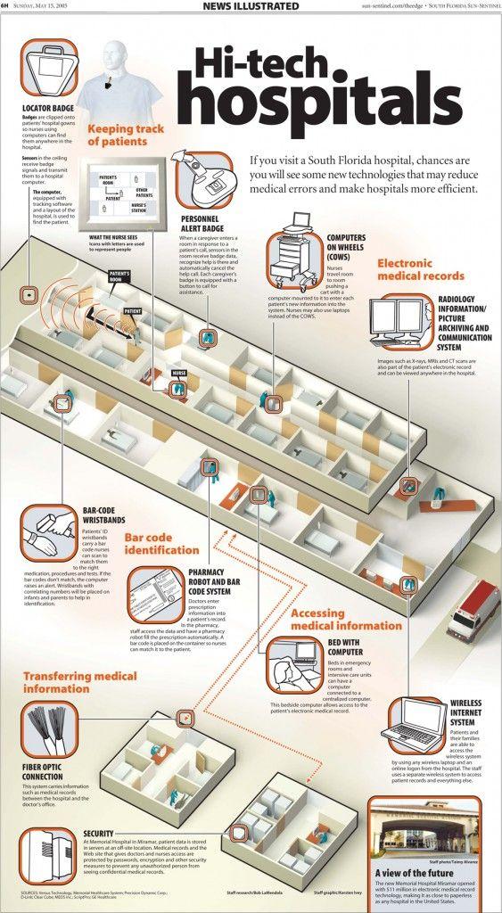 Hi-tech Hospitals (infographic) HIE- #HealthInformationExchange