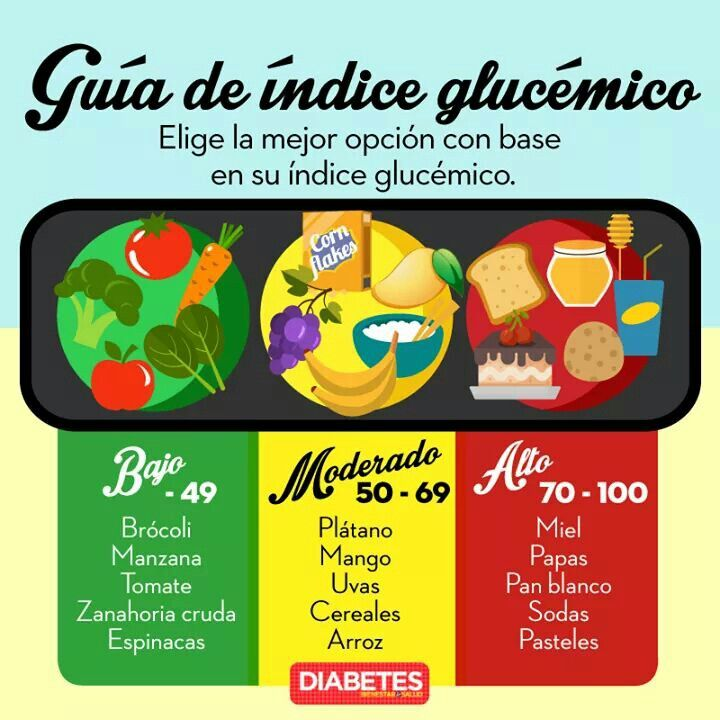 323 best images about nutrici n on pinterest - Alimentos con indice glucemico bajo ...