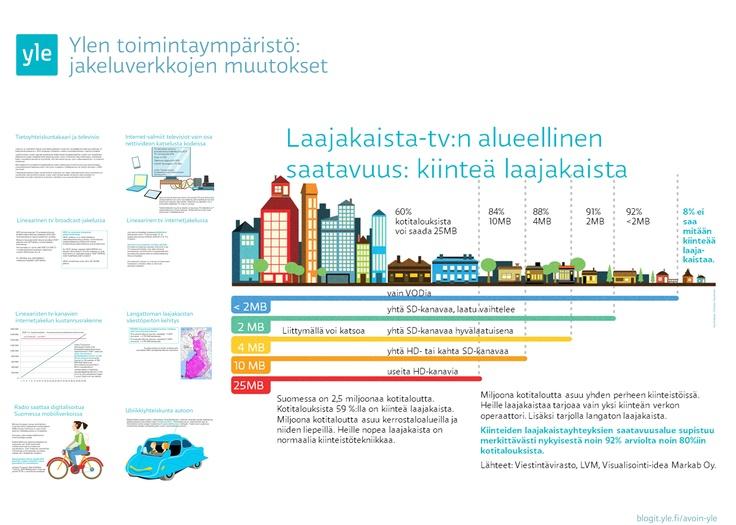 Ylen toimintaympäristö 2013 - Median jakelun ja vastaanoton muutos
