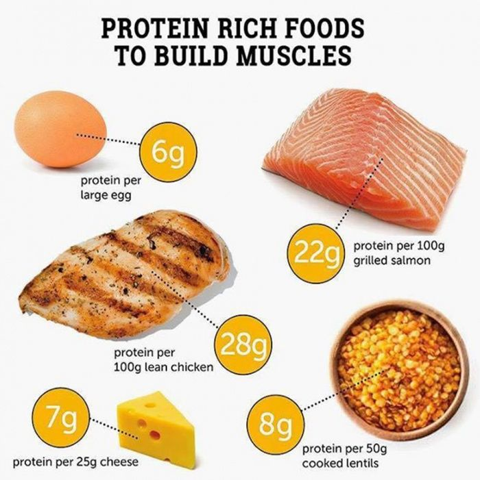Best Foods For Energy And Muscle Growth