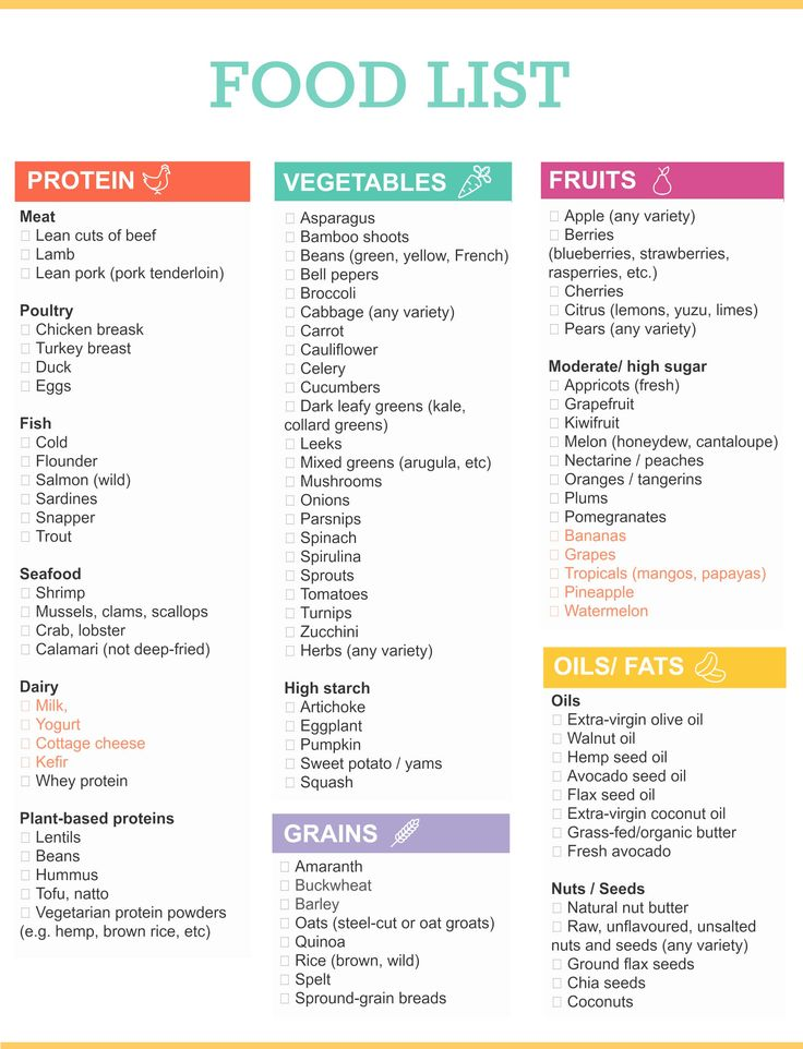 25 Best Ideas About Healthy Grocery Lists On Pinterest