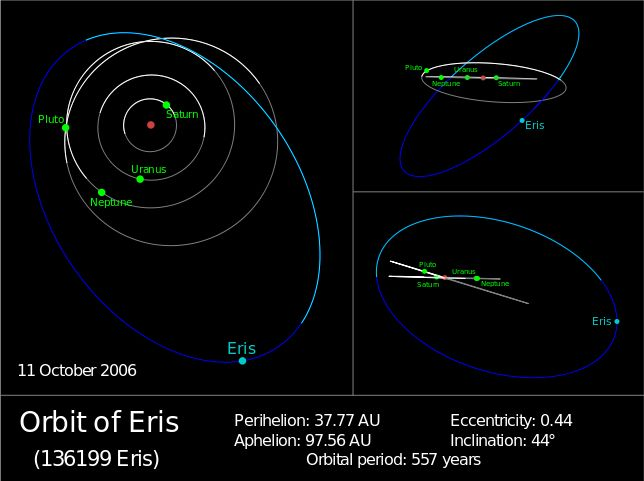 The diagram illustrates the orbit of (136199) Eris (blue) compared to those of (134340) Pluto and the three outermost planets (white/grey). The segments of orbits below the ecliptic are plotted in darker colours, and the red dot is the Sun. The diagram on the left is a polar view while the diagrams on the right are different views from the ecliptic. (Credit: Orionist)