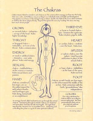 Book of Shadows CHAKRAS Page Poster BOS by Amber K Wicca Energy Centers Magick