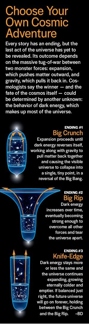 What Does Dark Energy Mean for the Fate of the Universe? A mysterious dark energy dating back to the dawn of the universe could be poised to rip it apart. BIG-BANG-3