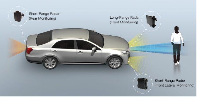 Global Automotive Millimeter-wave Radars Market 2017 - Delphi, Hella, Denso, Fujitsu, Autoliv, Valeo - https://techannouncer.com/global-automotive-millimeter-wave-radars-market-2017-delphi-hella-denso-fujitsu-autoliv-valeo/