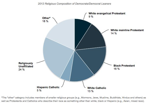 2012 Religious Composition of Democrats/Democrat Leaners    via Sociological Images: Seeing Is Believing: Religion Courses