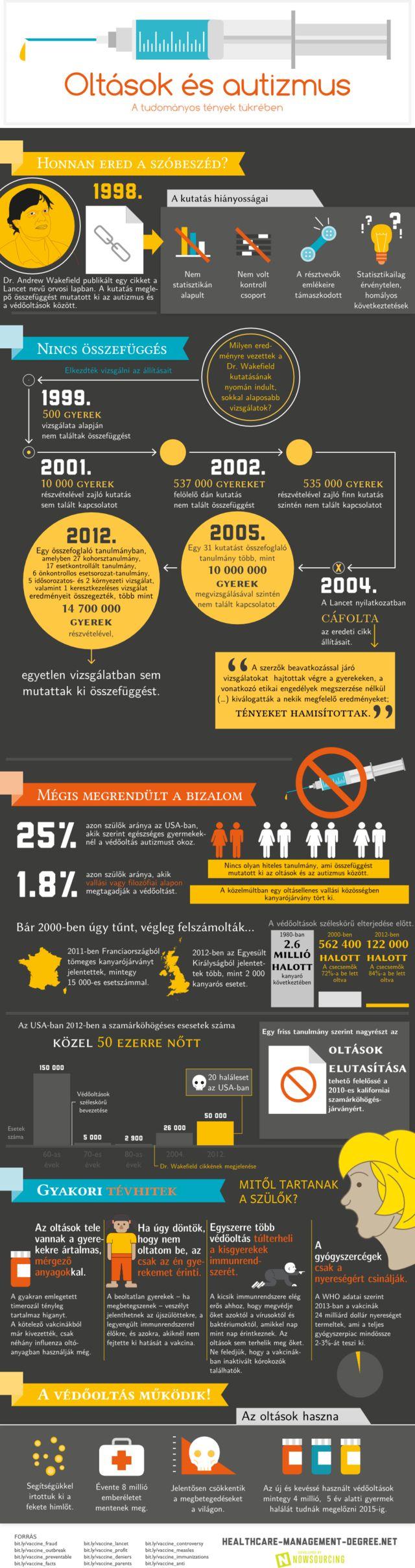 Egy magyar nyelvű infografika, amely bemutatja, hogyan terjednek a hamis információk, és az emberi butaság.