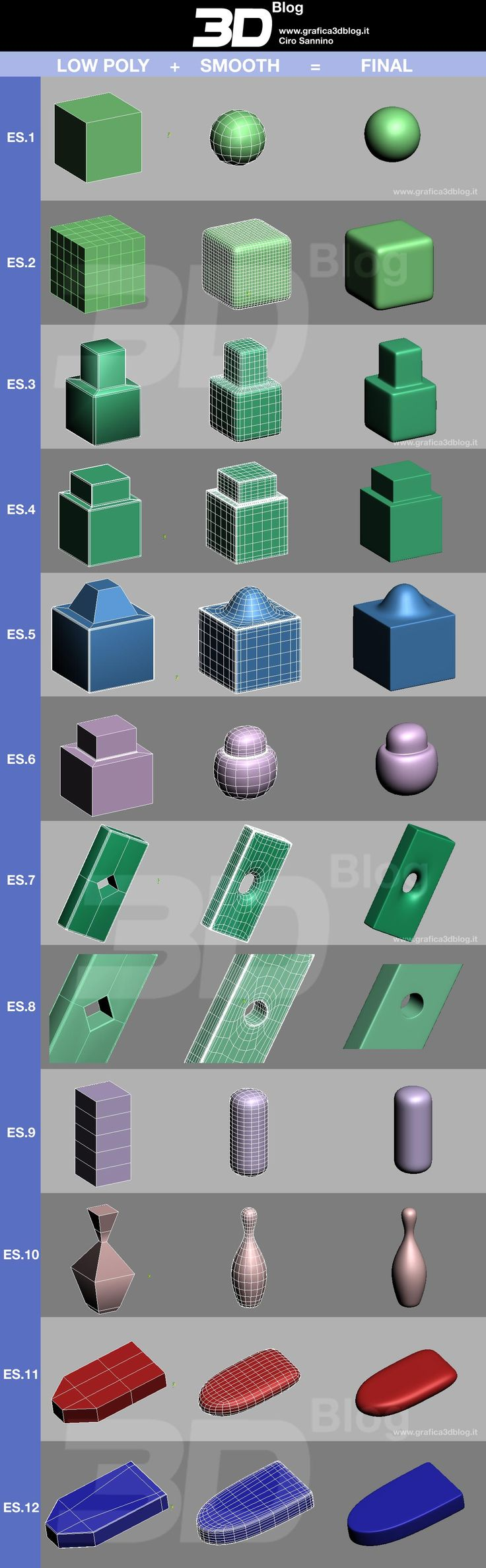 Table's Smooth: improve your awarness - Low poly + Meshsmooth | Cg Blog