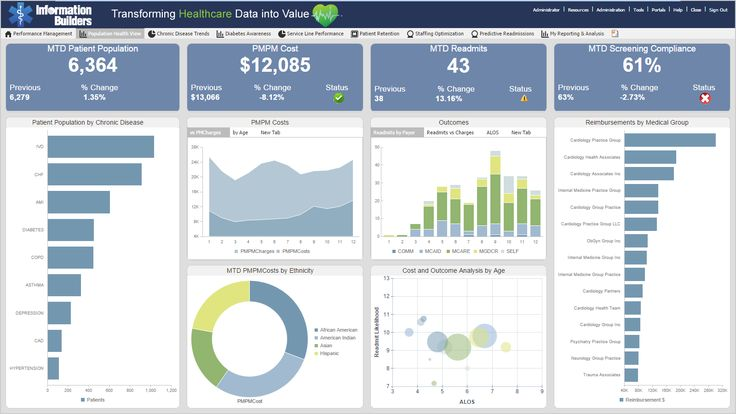 Image result for bart data dashboard