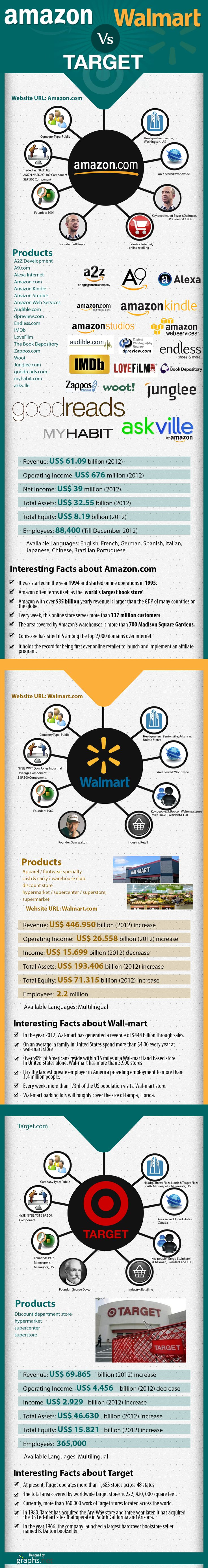 target mission statement vs walmart Wal-mart's vision, mission, and strategy mission statement performance management of walmart.