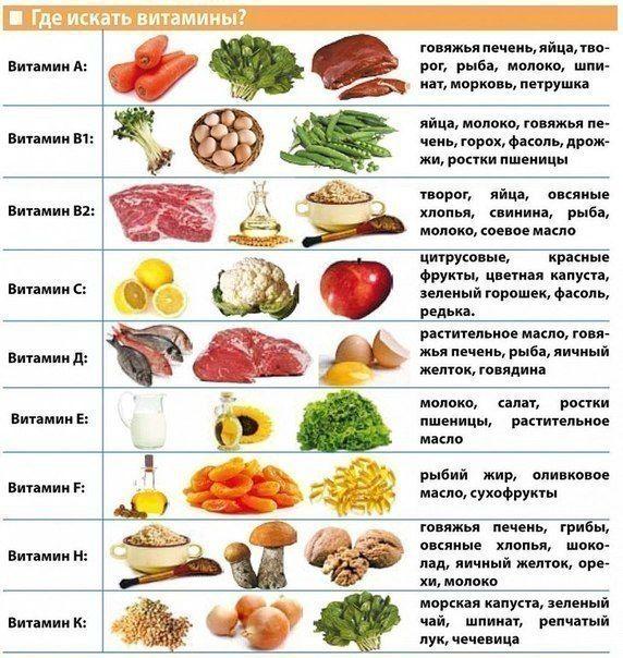 Таблица продуктов и полезных компонентов | thePO.Санкт