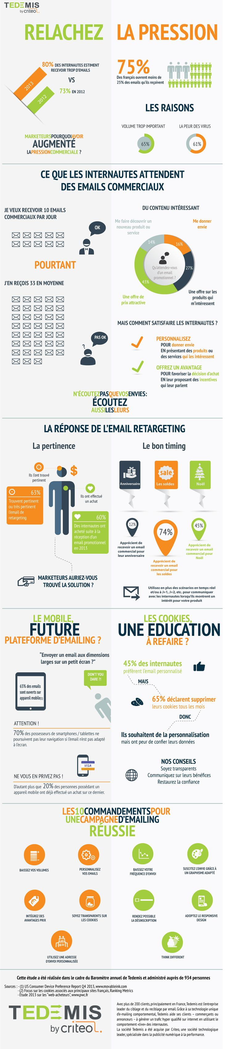 Emailing et pression marketing via Tedemis